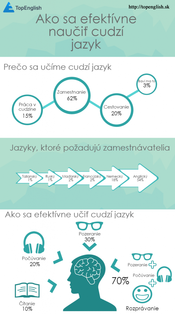 infografika o cudzích jazykoch - TopEnglish